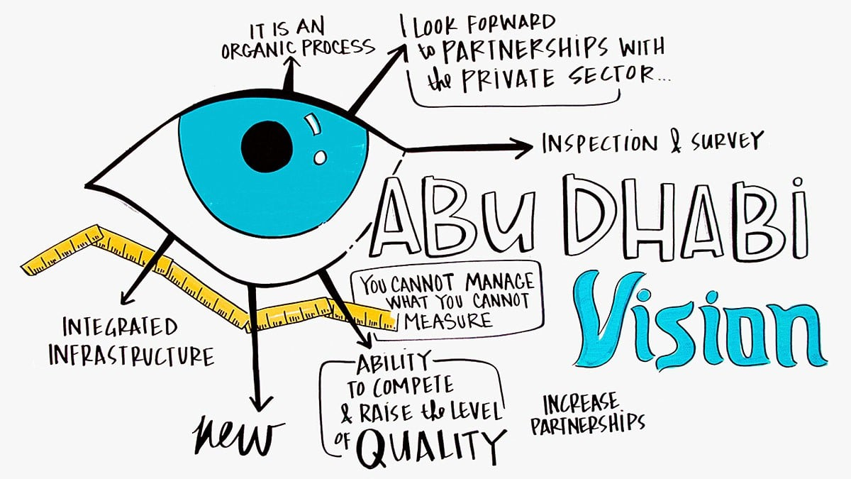 Visual notes created in Abu Dhabi