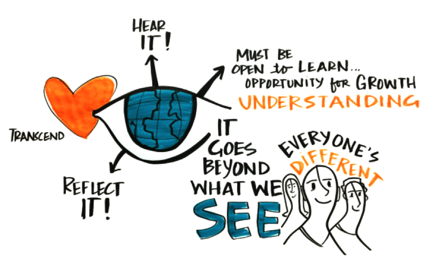 Visual notes from Listening for Diversity