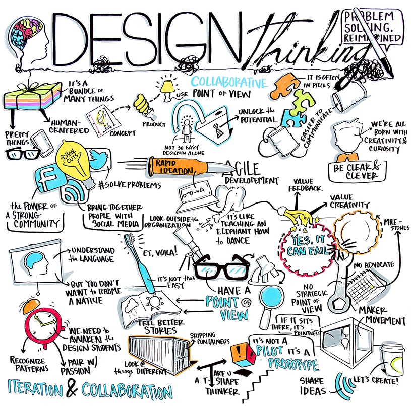 Visual notes created for Chicago Ideas Week's talk on Design Thinking