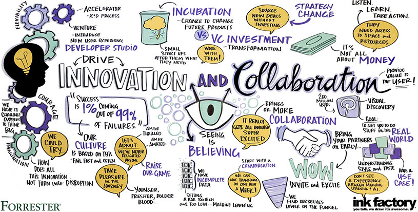 Visual Notes for Forrester's keynote on Innovation and Collaboration