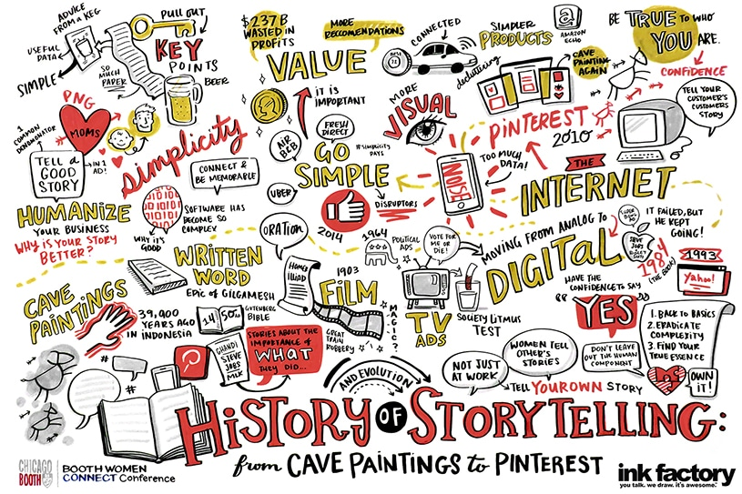 A graphic recording created for the University of Chicago School of Business on the History of Storytelling